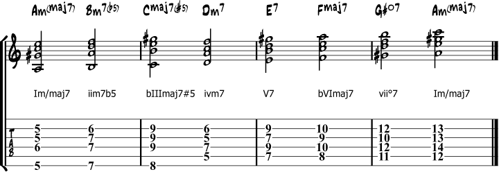 A harmonic minor chords roman numbers