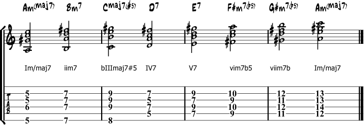 A melodic minor chords roman numbers