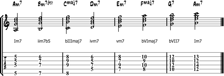 A natural minor chords roman numbers
