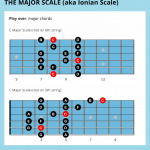 Jazz guitar scales for beginners