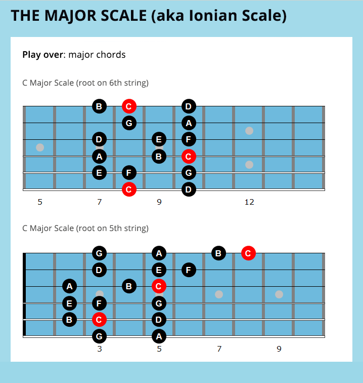 7 Essential Jazz Guitar Scales For Beginners