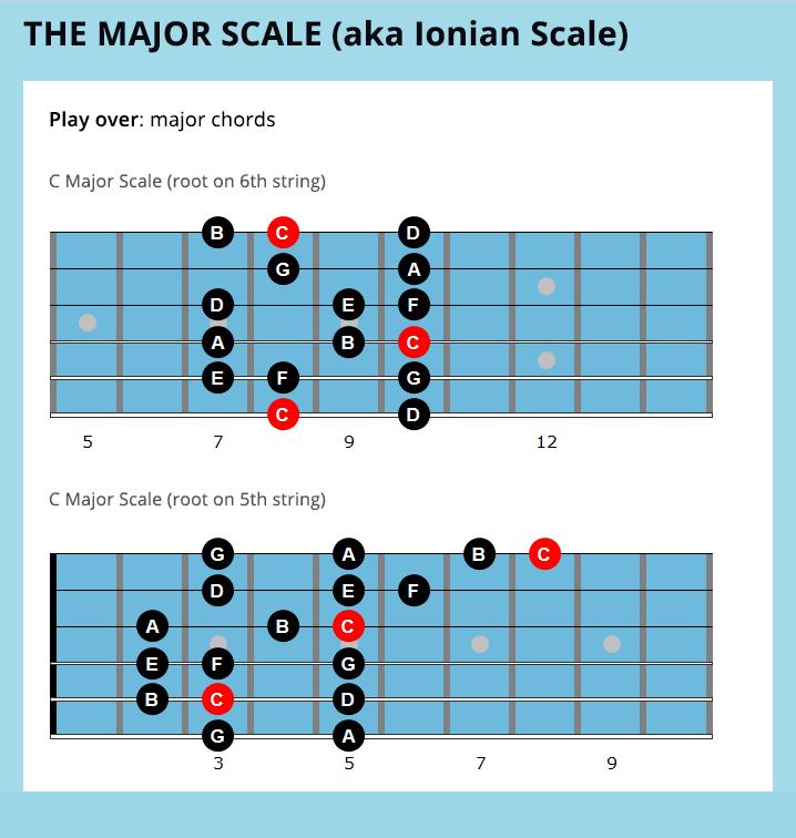 Guitar scales quotes