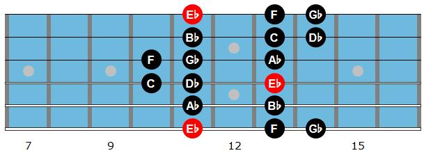 Eb Dorian Scale