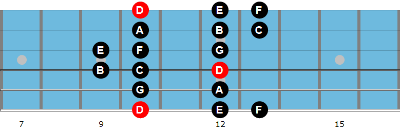 D Dorian mode diagram