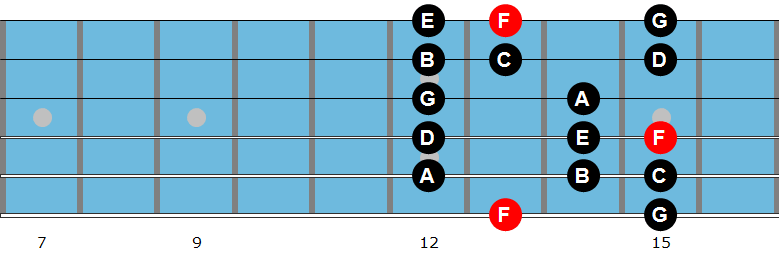 F Lydian mode diagram