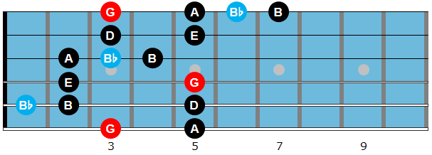 G major blues scale diagram
