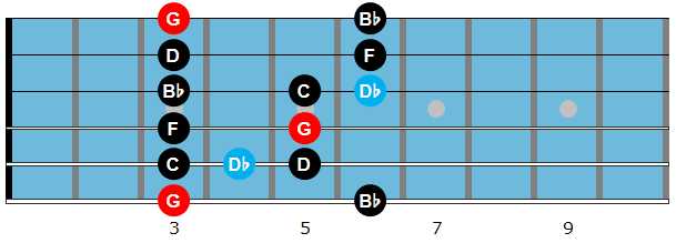 G minor blues scale diagram