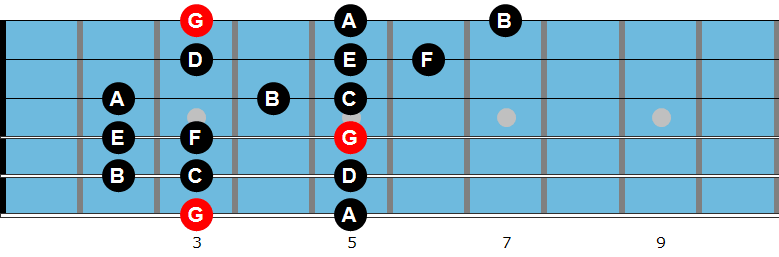 G Mixolydian mode diagram