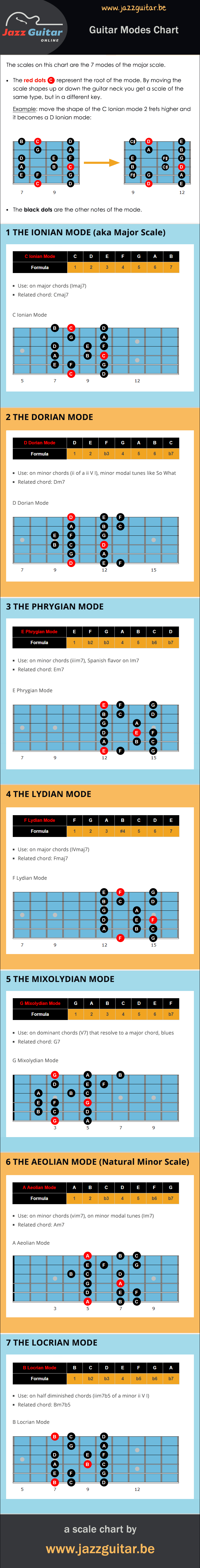 Guitar Modes Scales The Best Beginners Guide Jazz Online How To Read A Chord Box Diagram And