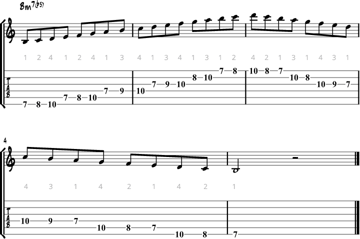 Locrian mode guitar fingering