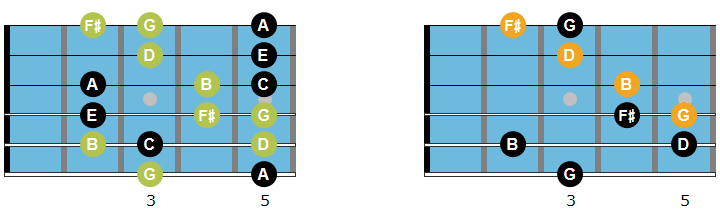 Gmaj7 arpeggio, chord and scale