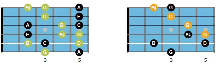 Gmaj7 arpeggio, chord and scale