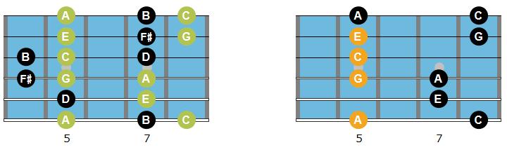 Am7 arpeggio, scale and chord