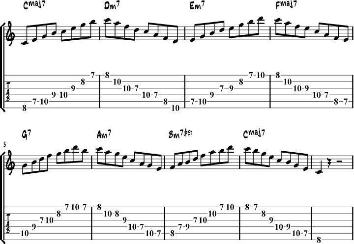 C major scale arpeggios exercise