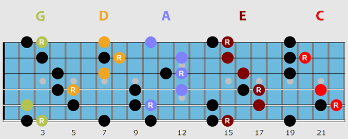Guitar arpeggios caged system