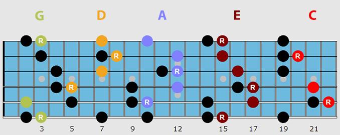 Guitar arpeggios caged system