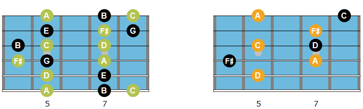D7 arpeggio, chord and scale