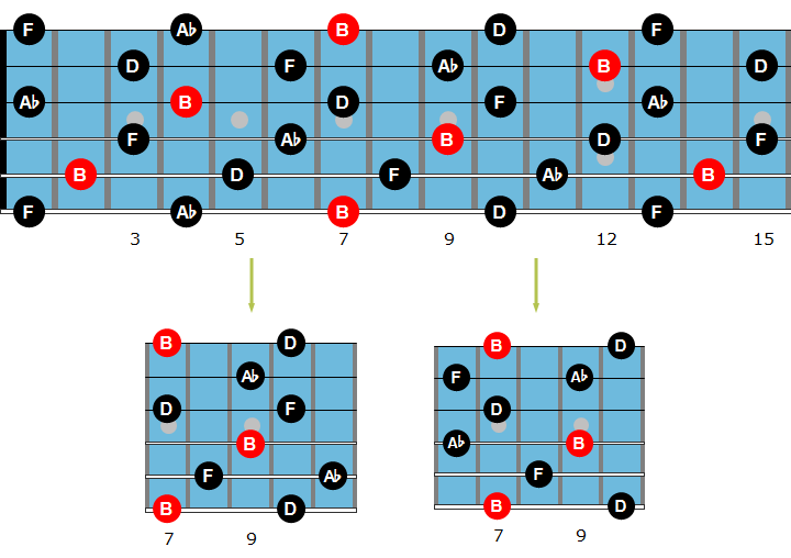 Diminished guitar arpeggio chart