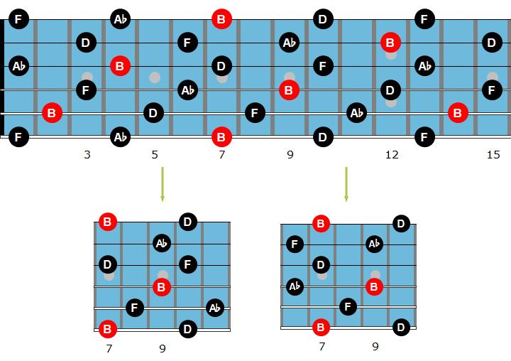 Diminished guitar arpeggio chart