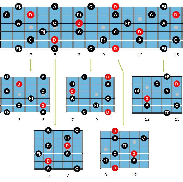 Dominant guitar arpeggio chart