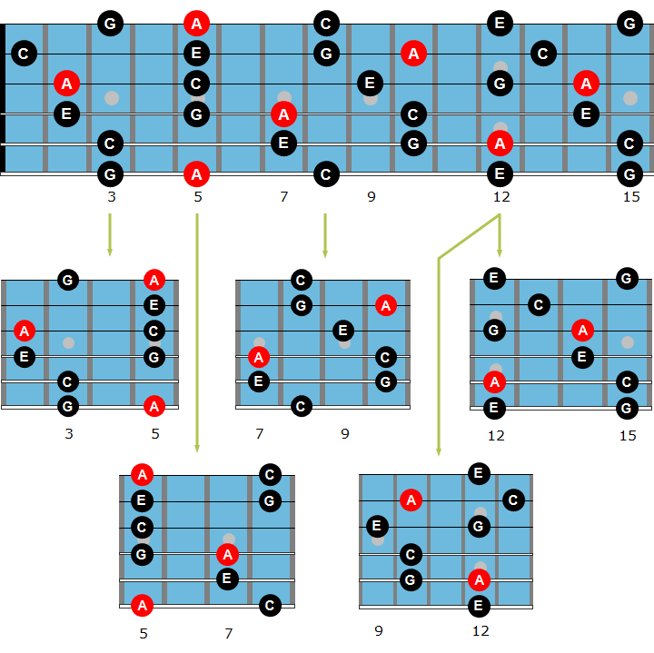 Minor guitar arpeggio chart