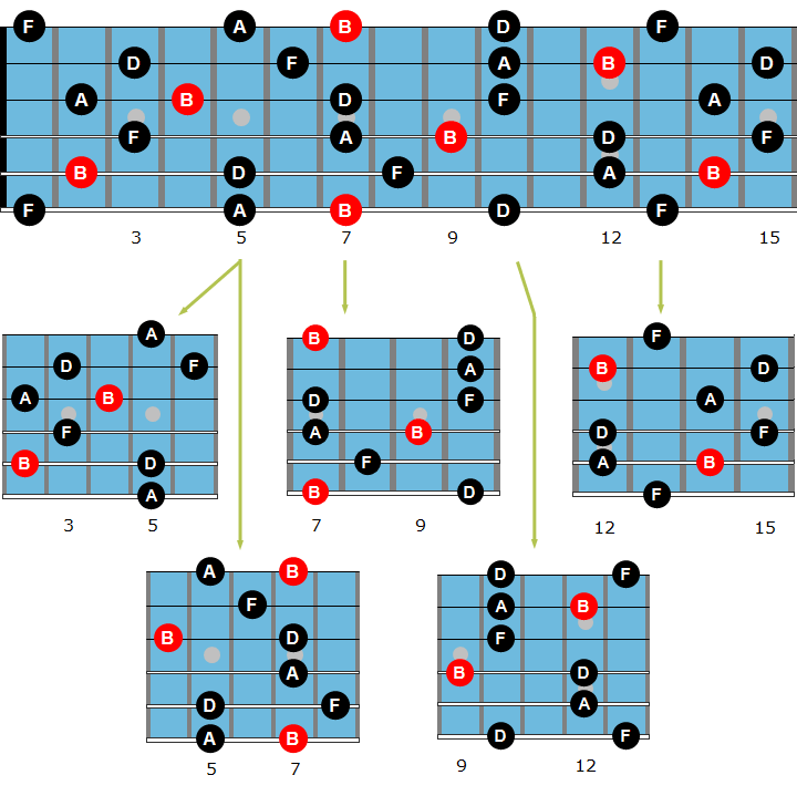 Jazz Guitar Arpeggios - The Best Beginner's Guide | Jazz Guitar Online