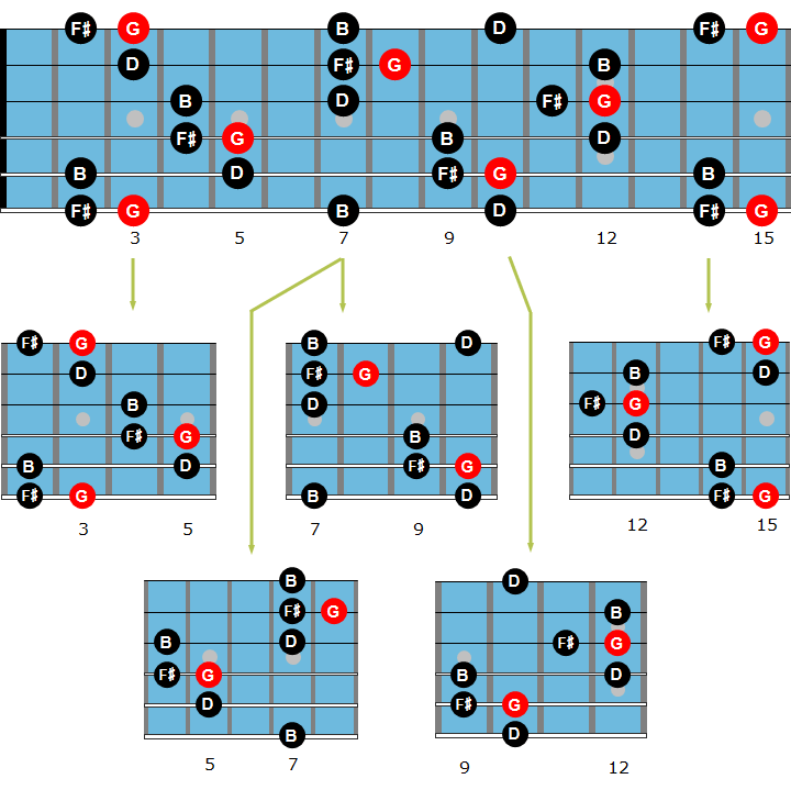 Major guitar arpeggio chart