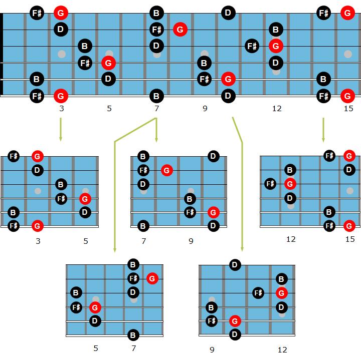 Jazz Guitar Arpeggios The Best Beginners Guide Jazz Guitar Online