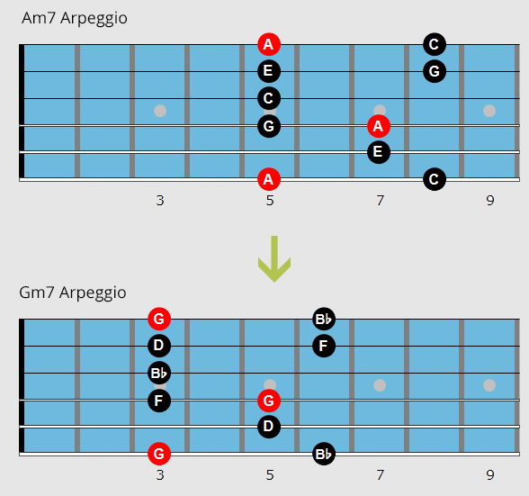 Movable arpeggio shapes