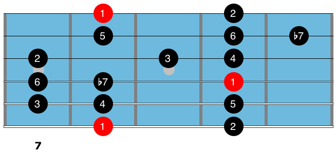 Guitar technique C Mixolydian scale