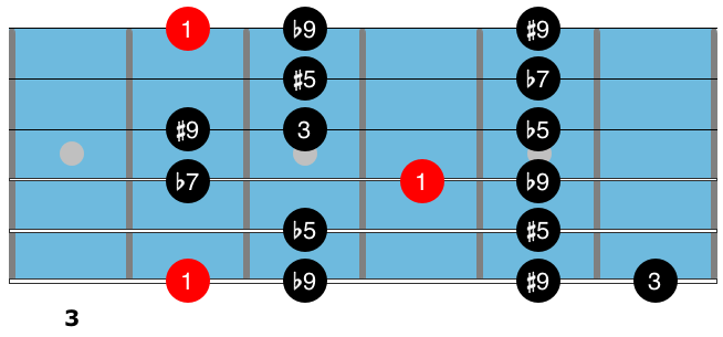 Guitar technique G# Altered scale