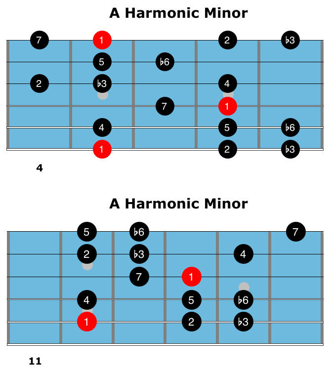 The Harmonic Minor Scale For Jazz Guitar | Theory, Licks & Solo