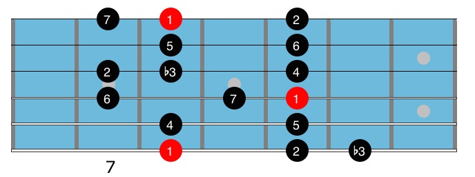 C melodic minor scale diagram