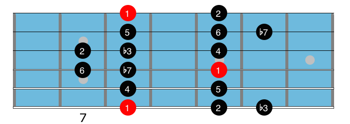 D Dorian scale diagram