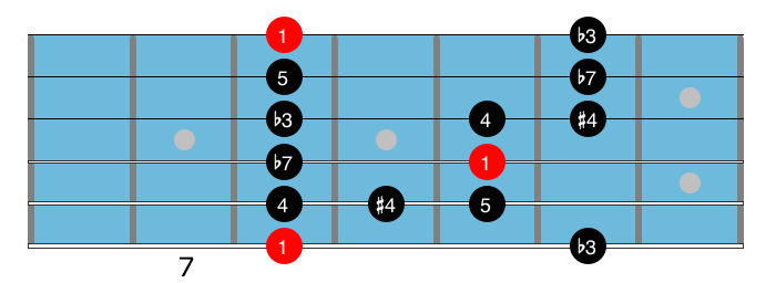 Minor blues scales 1