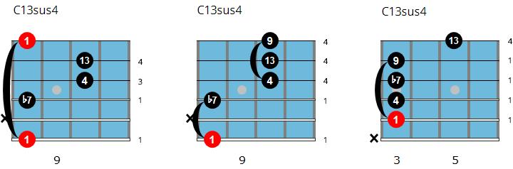 C13sus4 chords