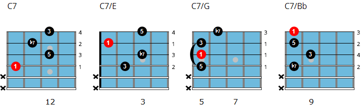 C dominant 7 drop 2 chord chart