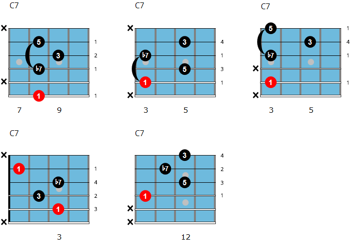 Dominant Chords For Jazz Guitar - Chord Charts, Theory