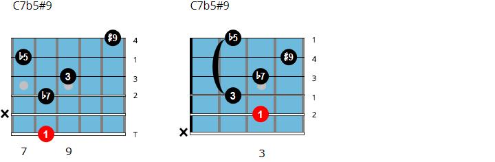 C7 altered chord chart (C7b5#9)