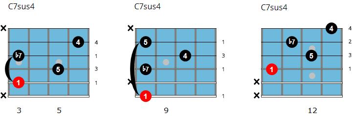 C7sus4 Chords