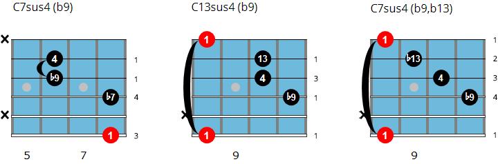 C7sus4b9 chord chart
