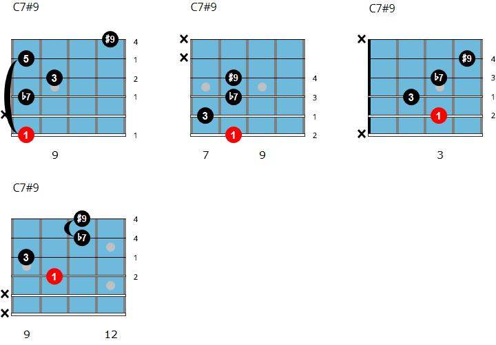 C7#9 chord chart