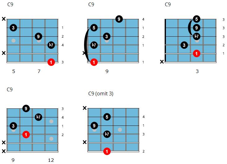 C9 chord chart