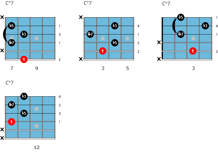 C diminished 7 jazz guitar chord chart