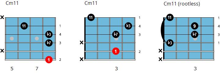 C minor 11 chord chart