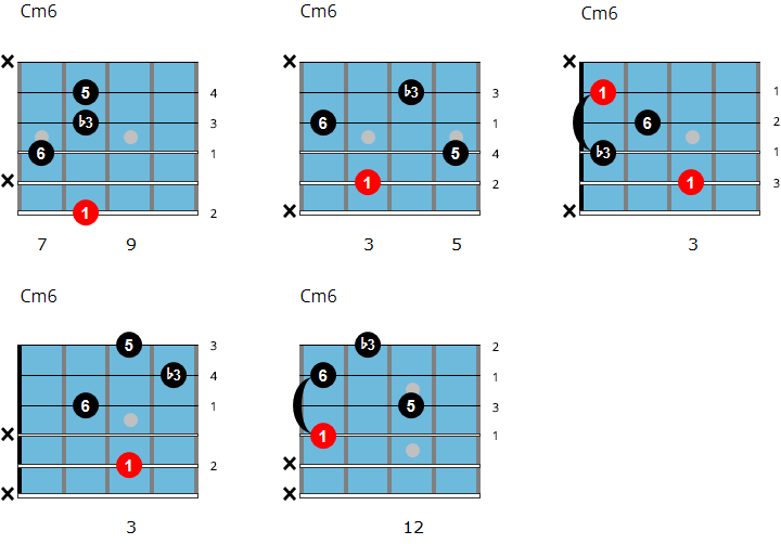 Cm6 jazz guitar chords