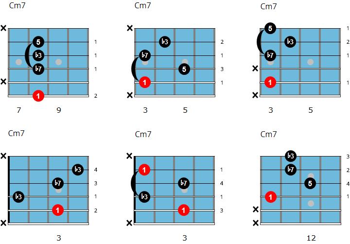 C minor 7 chord chart