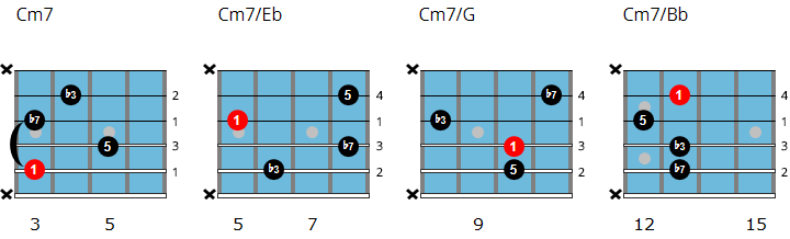 C minor 7 drop 2 chord chart