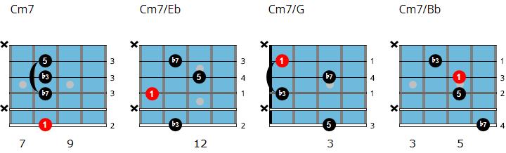 C minor 7 drop 3 chord chart