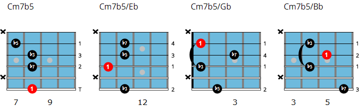 C half-diminished 7 drop 3 chord chart